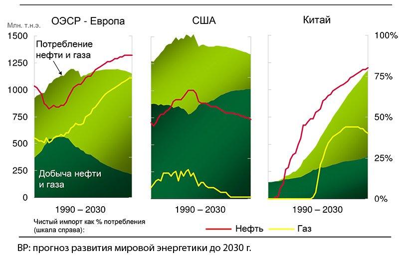 bp_energy_outlook_2030_rus-72
