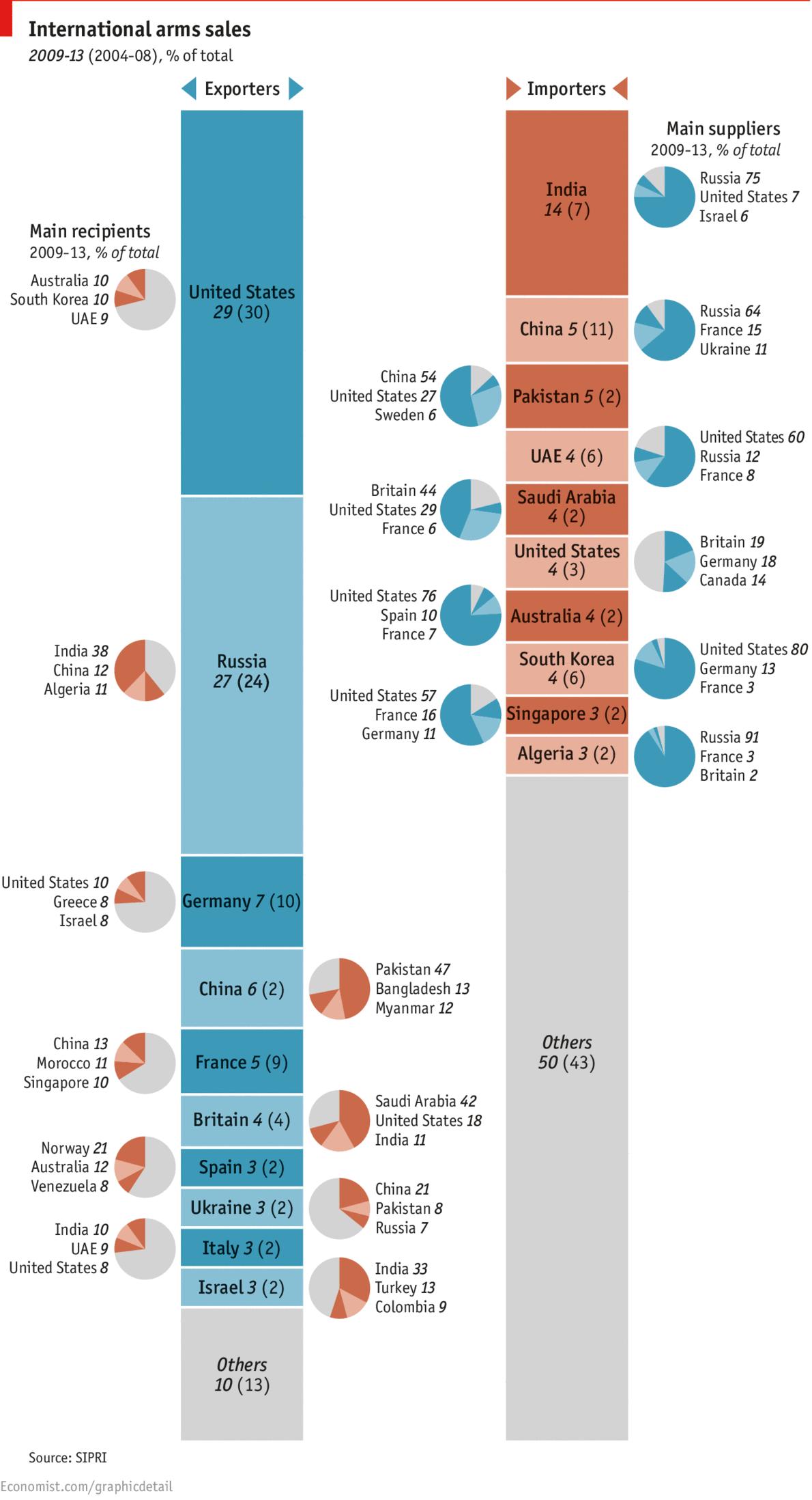 Мировые лидеры по торговле оружием