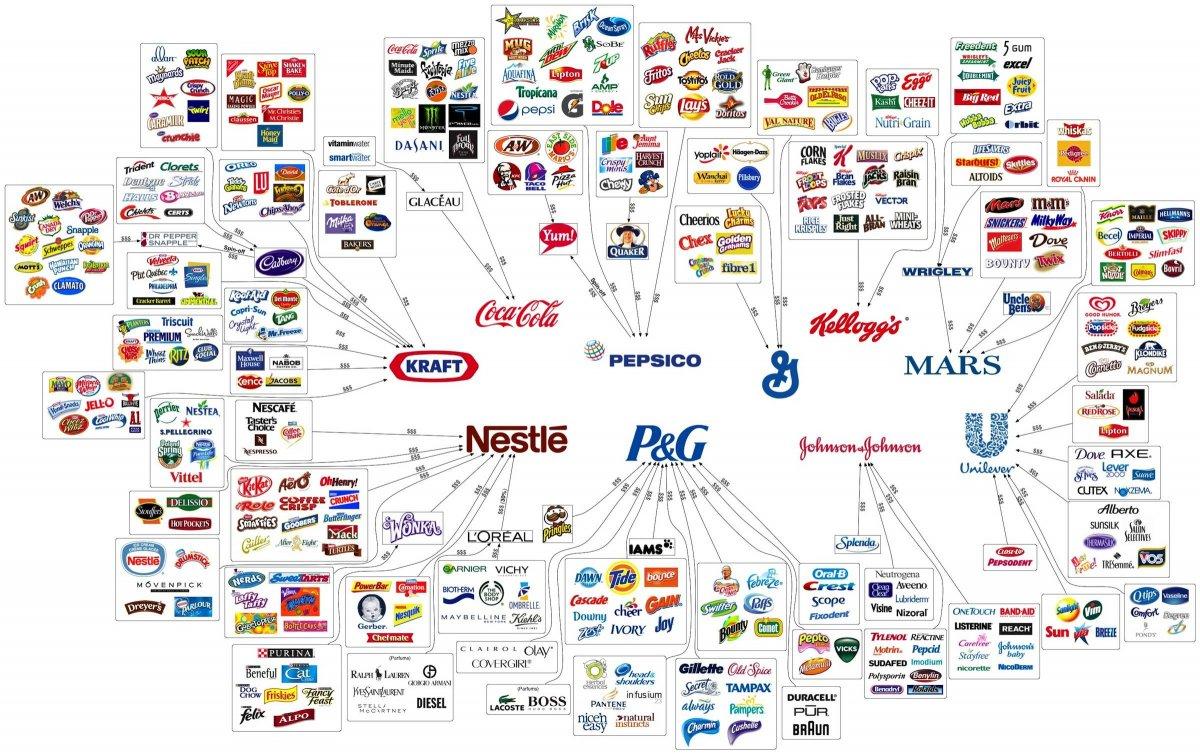 Основные производители продуктов