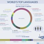 Топ 10 мировых языков
