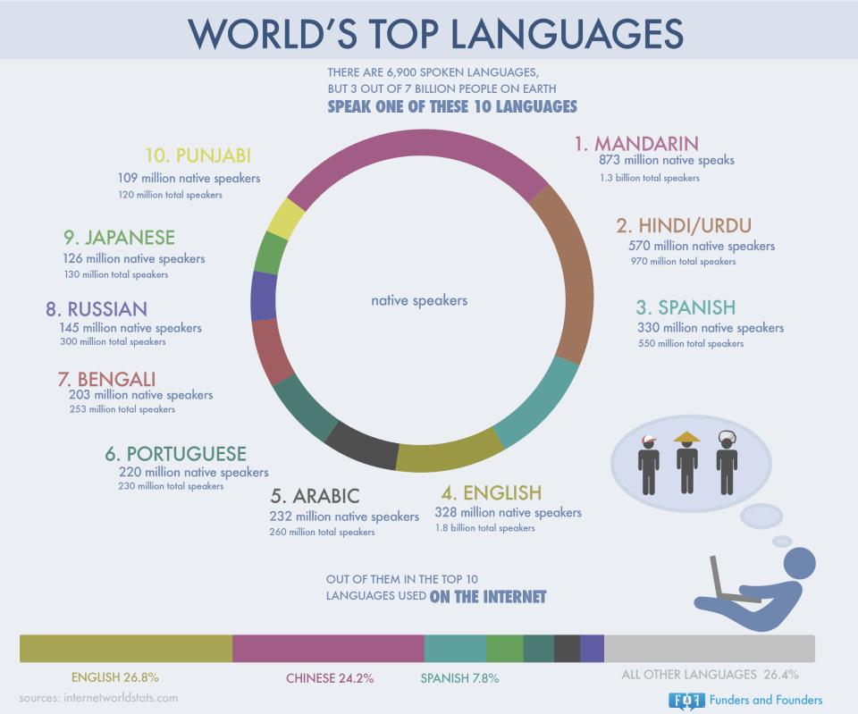 Основные языки планеты vs самые используемые языки Интернет