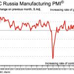 HSBC Russia Manufacturing PMI