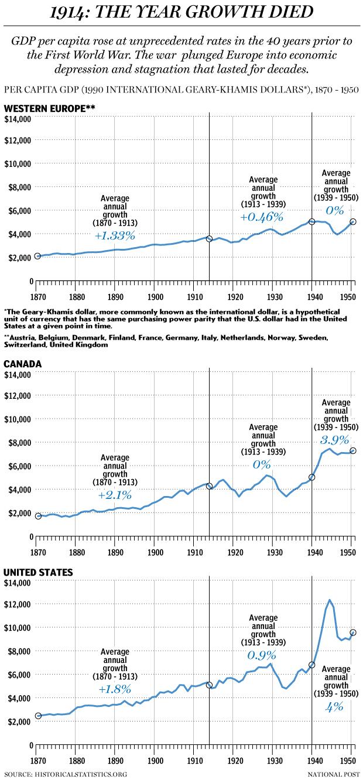 Первая мировая война - рост экономики 1870-1950