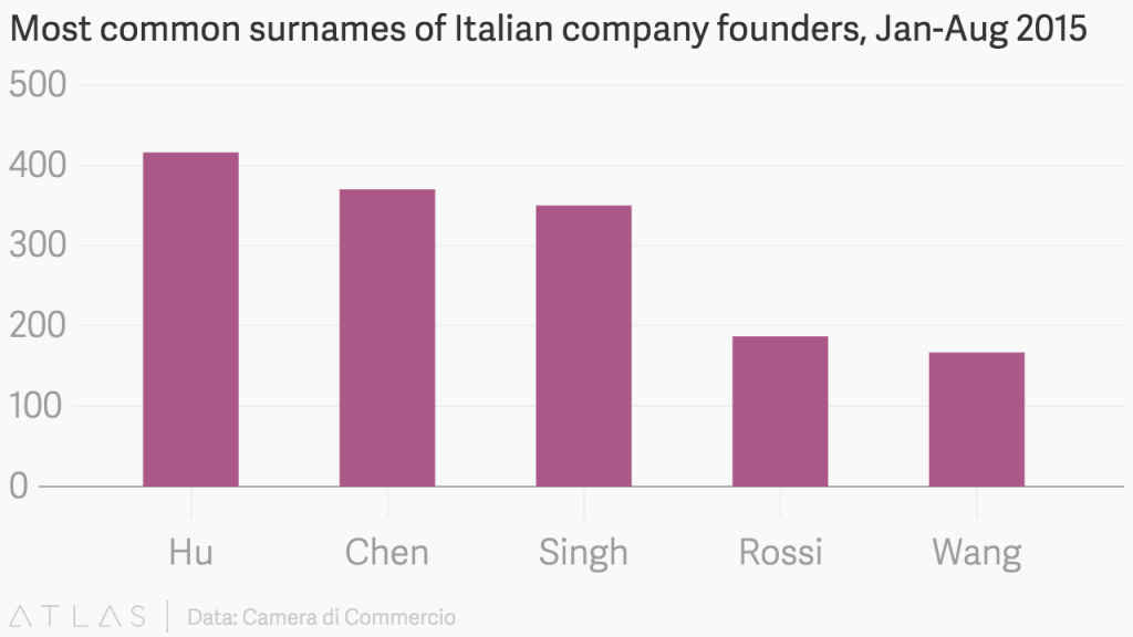 chinese surnames_italian company founders