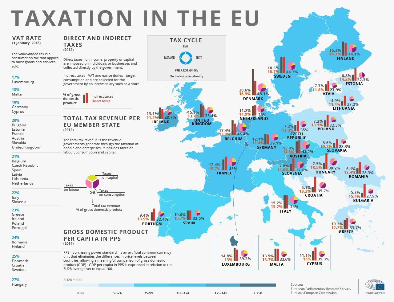 европейских налогов