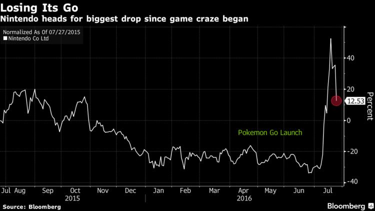 Акции Nintendo_Pokemon Go