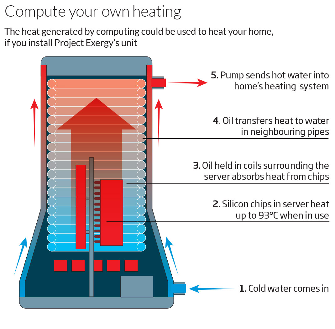 Computer can heat your home