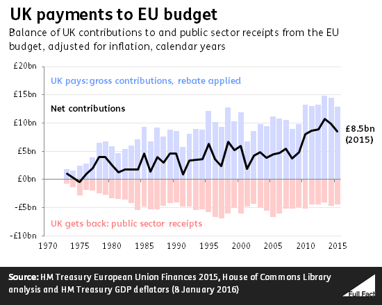 UK payments to EU budget_1973-2015
