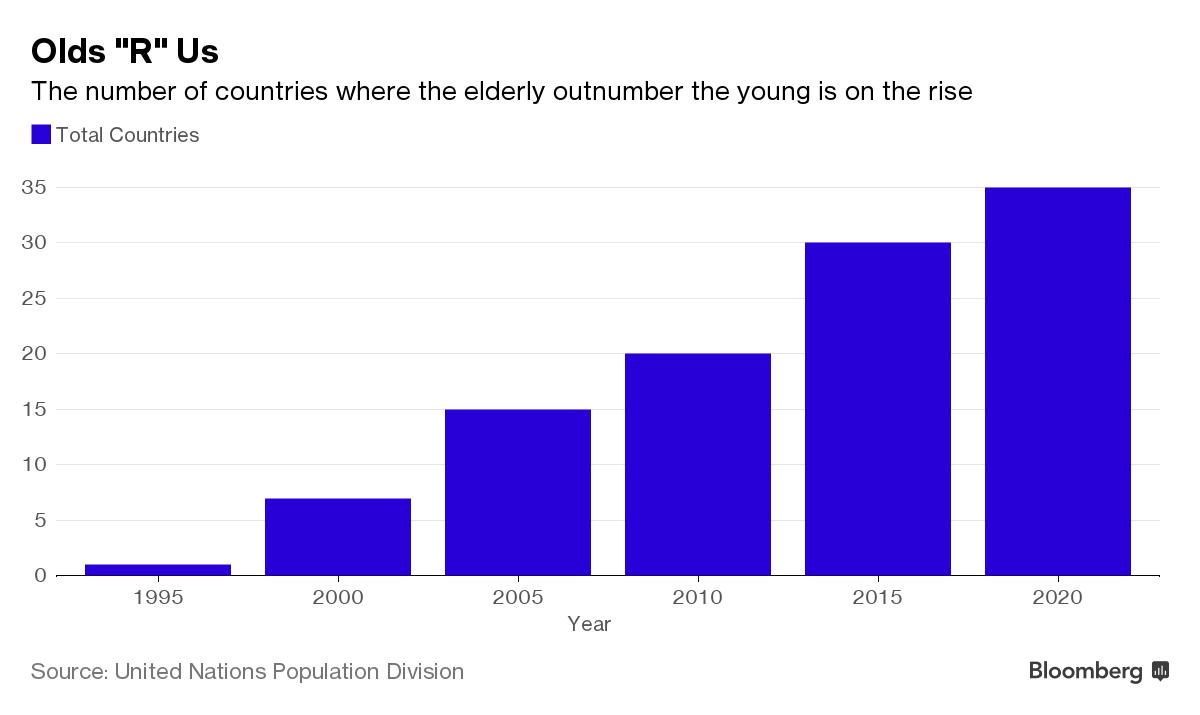 население планеты стареет