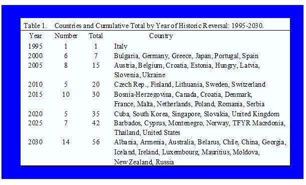 страны стареют по годам