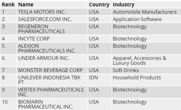 100 most innovative companies