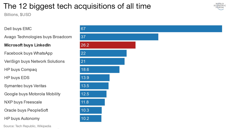 12 biggest tech MnA