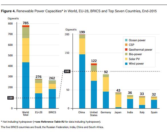 Renewable capacities