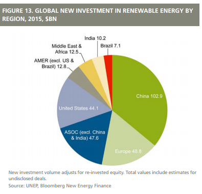 Renewables investments