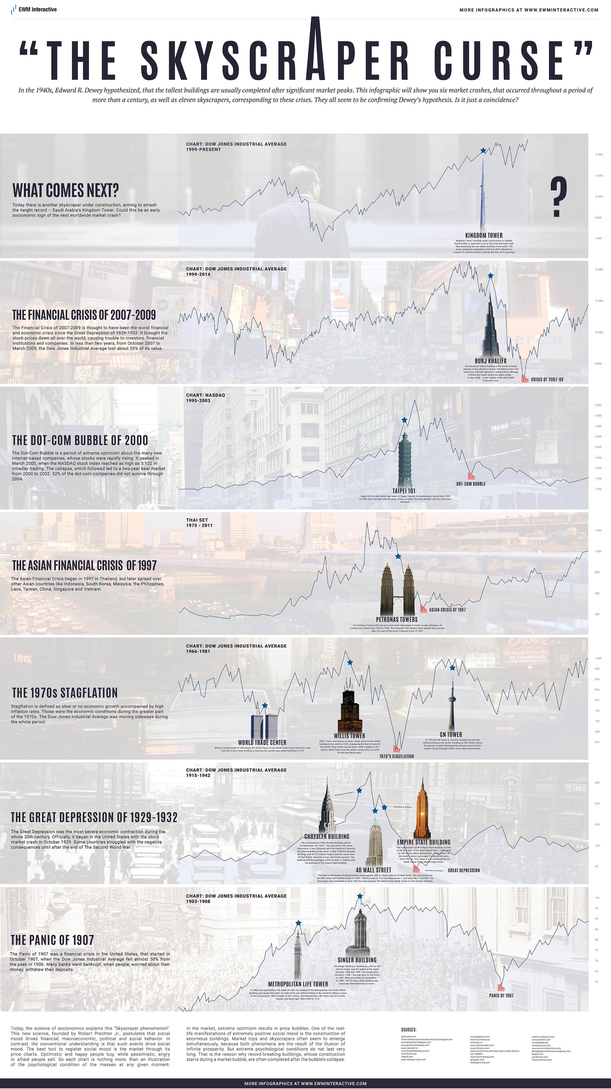 Skyskrapers and crises