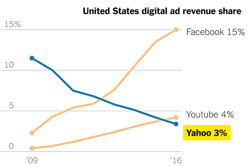 US digital ad revenue share