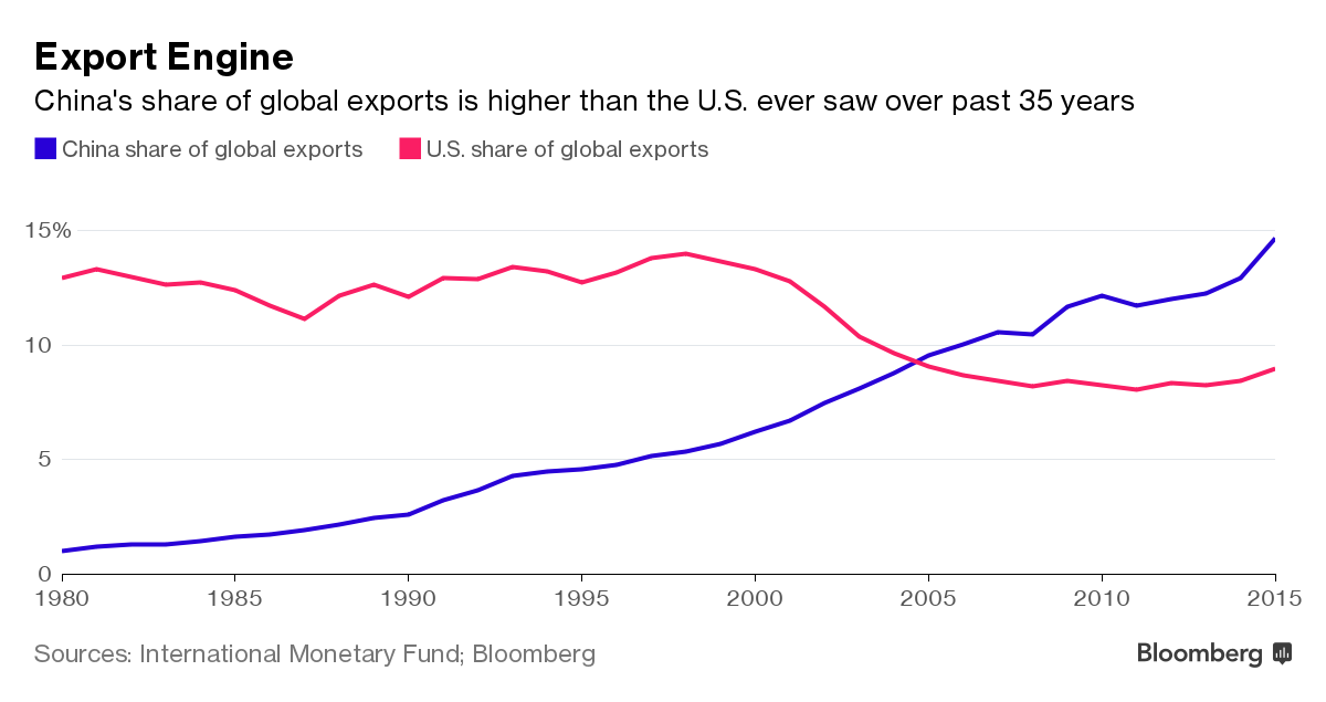 China-US share of global exports