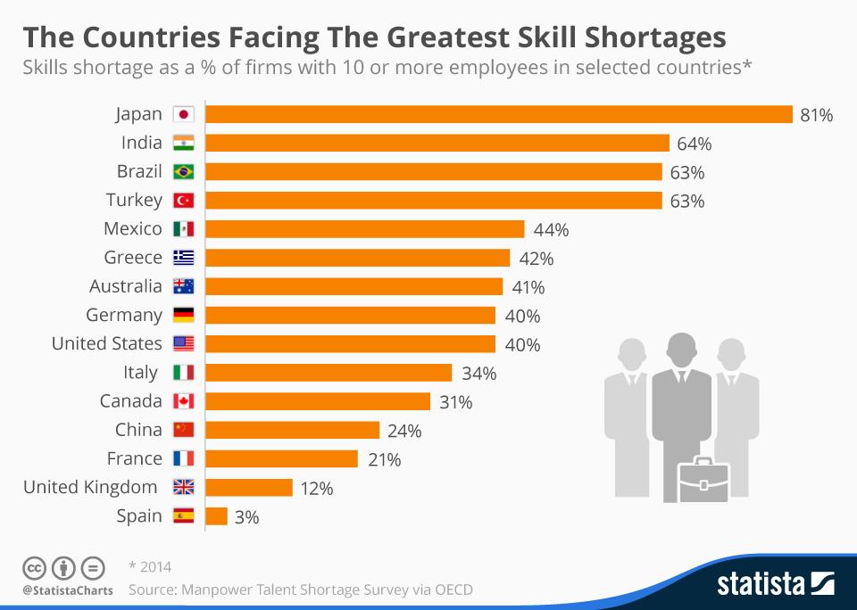 Skill shortages