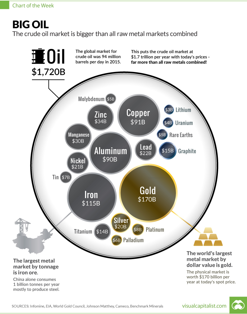 Size of oil market