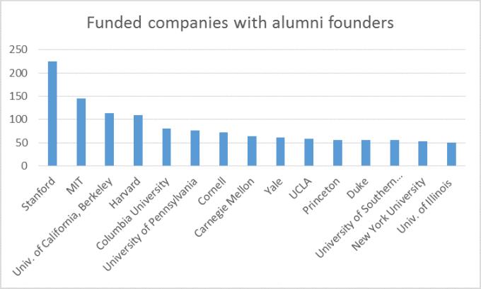 universities by start-ups