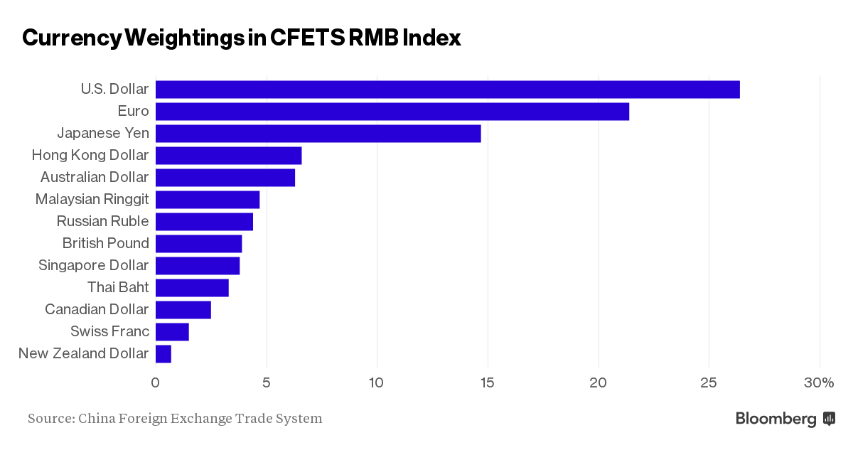 cfets-rmb-index-basket