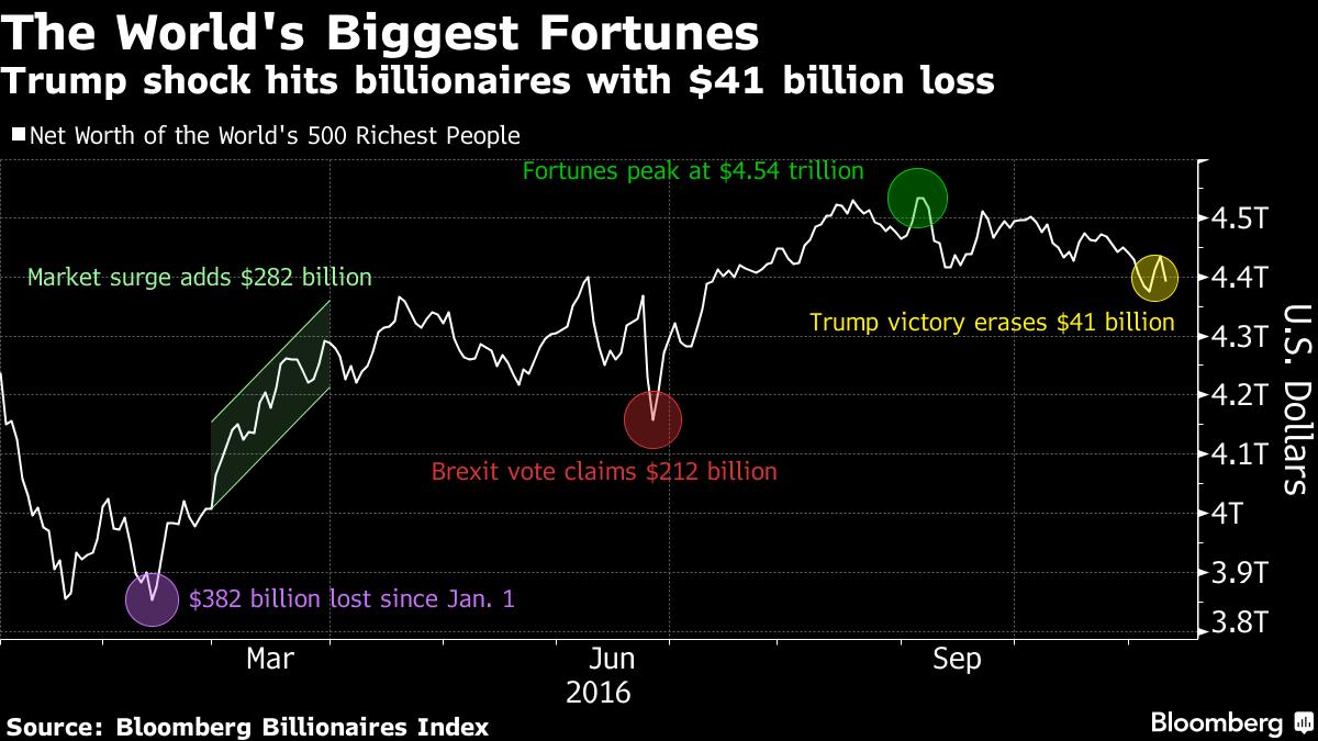 trump-won_markets-reflect