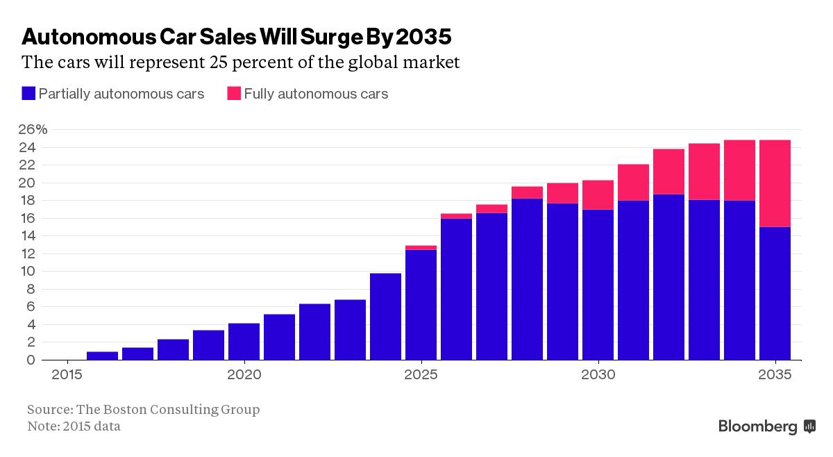 К 2035 году 25% автомобилей, продаваемых на мировом рынке, будут автономными