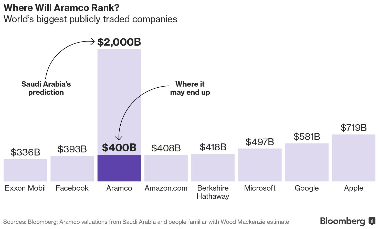 Aramco vs Apple: кто станет самой дорогой компанией мира?