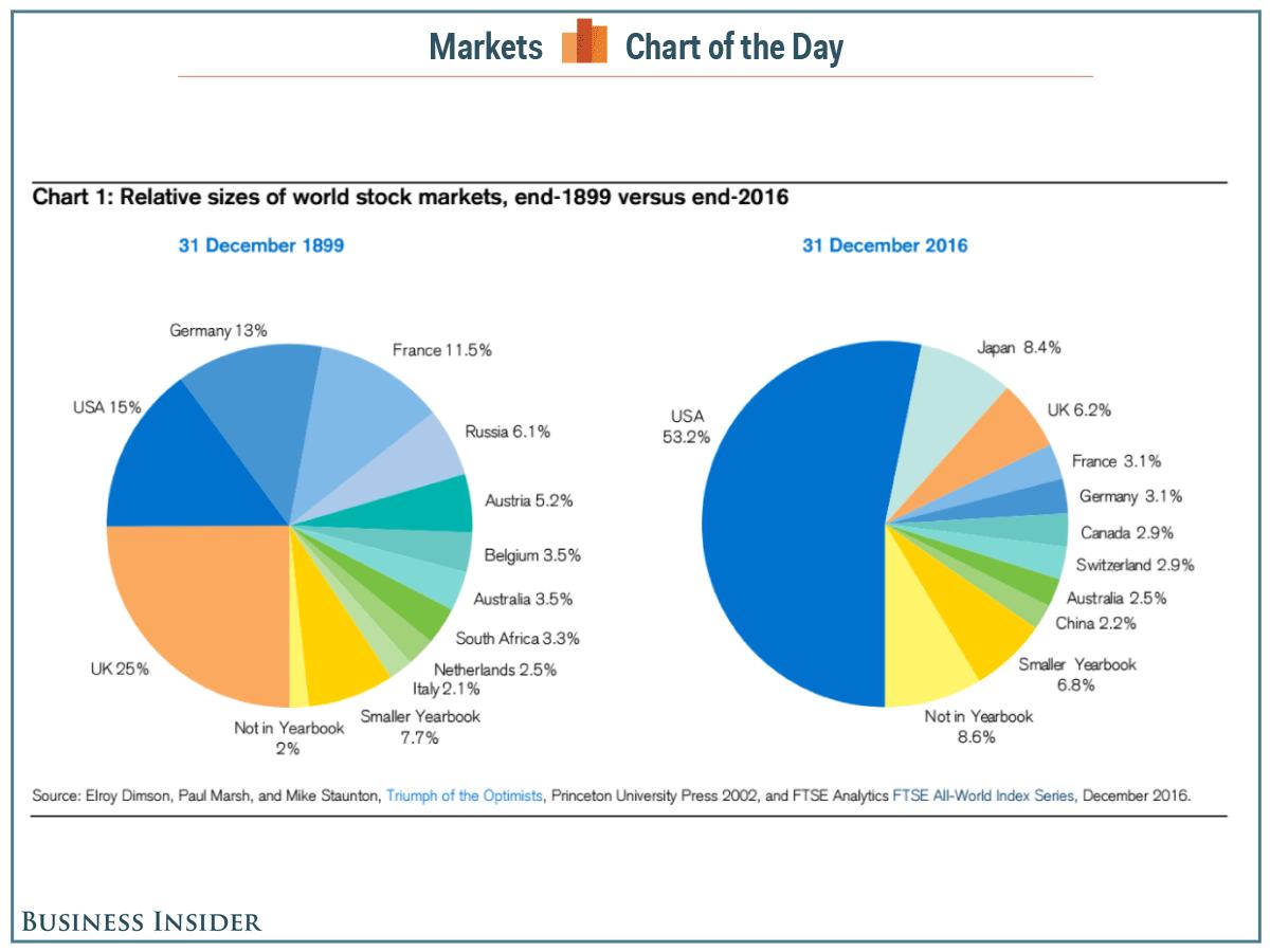 Мировой рынок капитала - 1899-2016