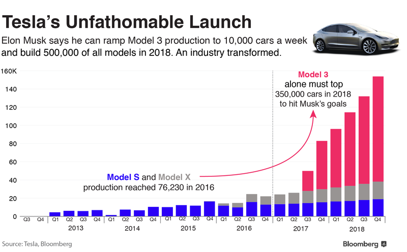 Илон Маск планирует в 2018 нарастить производство всех моделей Tesla до 500 тыс