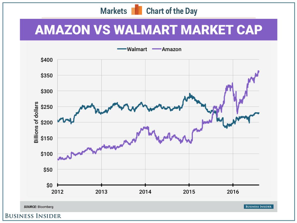 Walmart падает — Amazon растёт: новая экономика пожирает старую