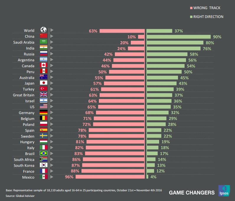 Почти 2/3 людей во всем мире считают, что их страна движется в неправильном направлении