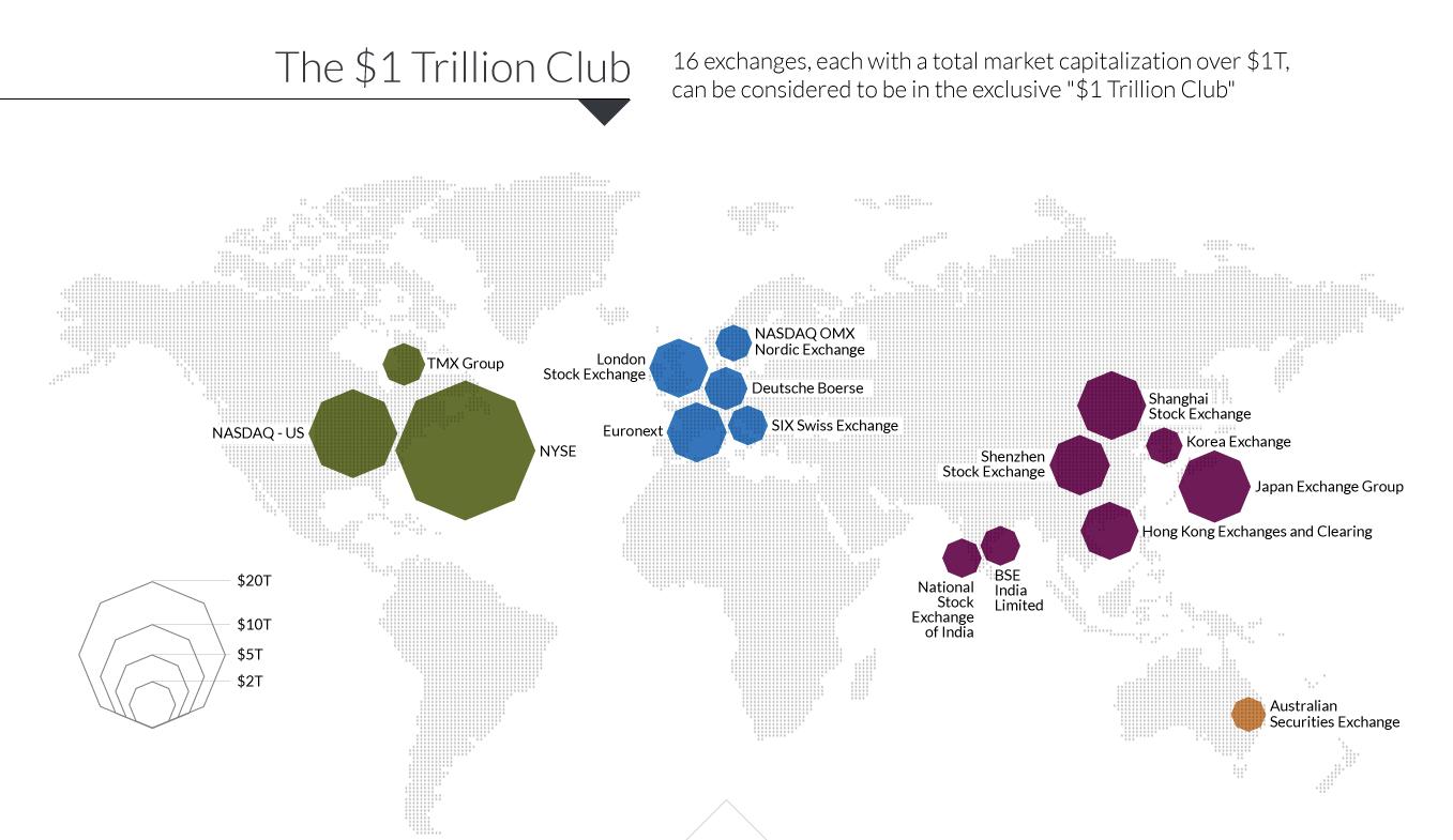 центры мировой экономики - рынки капитала