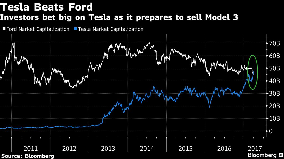 Tesla стремительно идёт в рост: она уже на $3 млрд дороже чем Ford