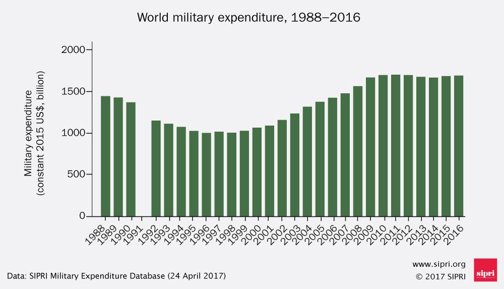 Мировые расходы на оборону в 2016 выросли почти до <img src=