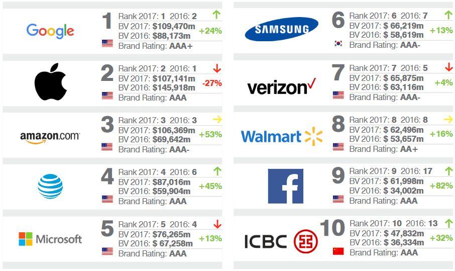 8 из 10 самых дорогих брендов мира представлены сферой hi-tech