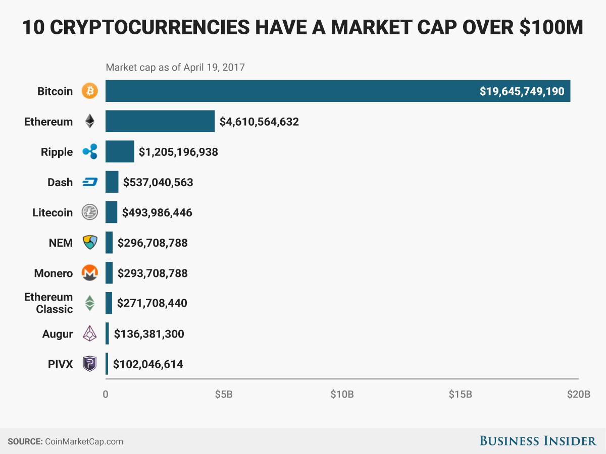 Совокупный объем рыночной капитализации наиболее используемых криптовалют достиг $30 млрд