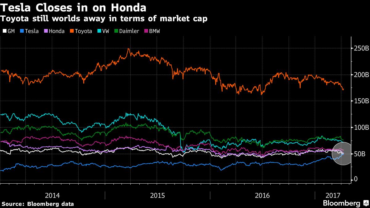 Tesla вошла в Топ-5 самых дорогих автопроизводителей мира, обогнав Honda, GM и Ford