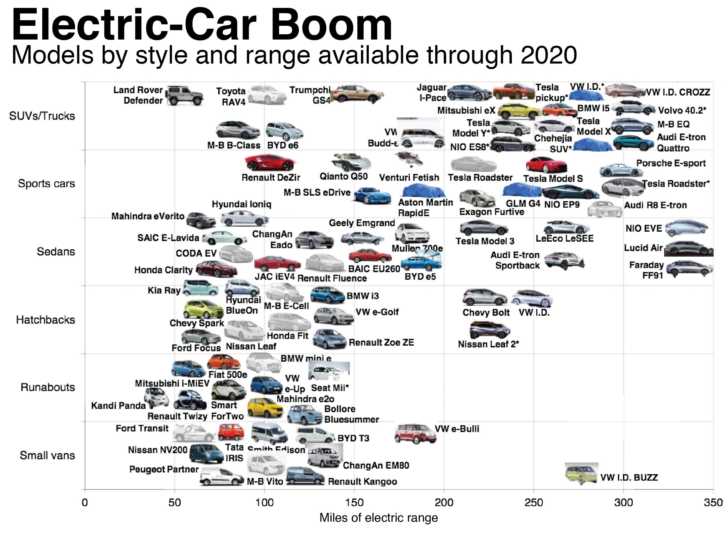 Через 20-25 лет около половины всех новых автотранспортных средств, продаваемых на мировом рынке, будет представлена электромобилями
