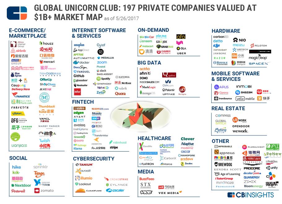 200 единорогов: мировой клуб стартапов, каждый из которых стоит более <img src=