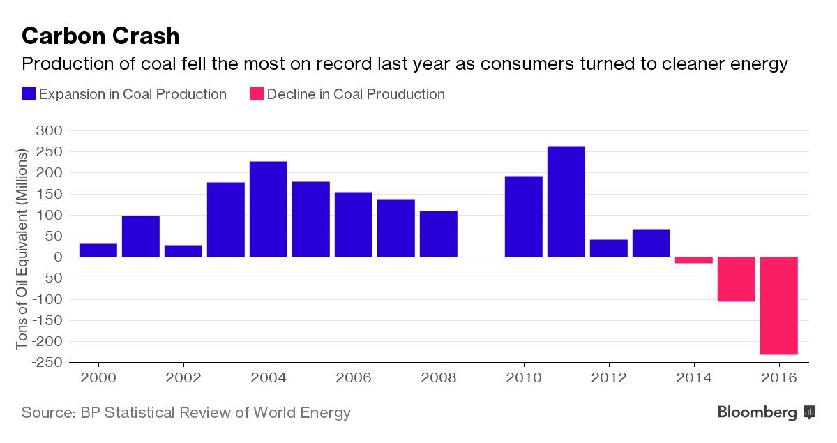 Конец эры угля, но пока не для всех