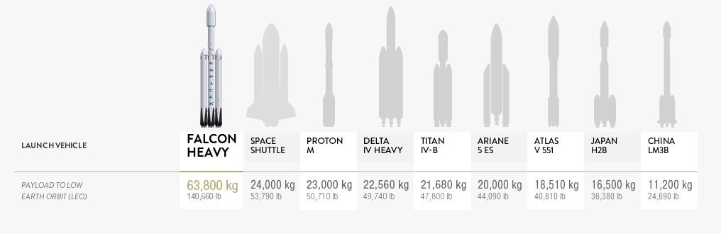 Илон Маск подтвердил, что первый старт ракеты, предназначенной для полёта на Луну, состоится уже через 4 месяца