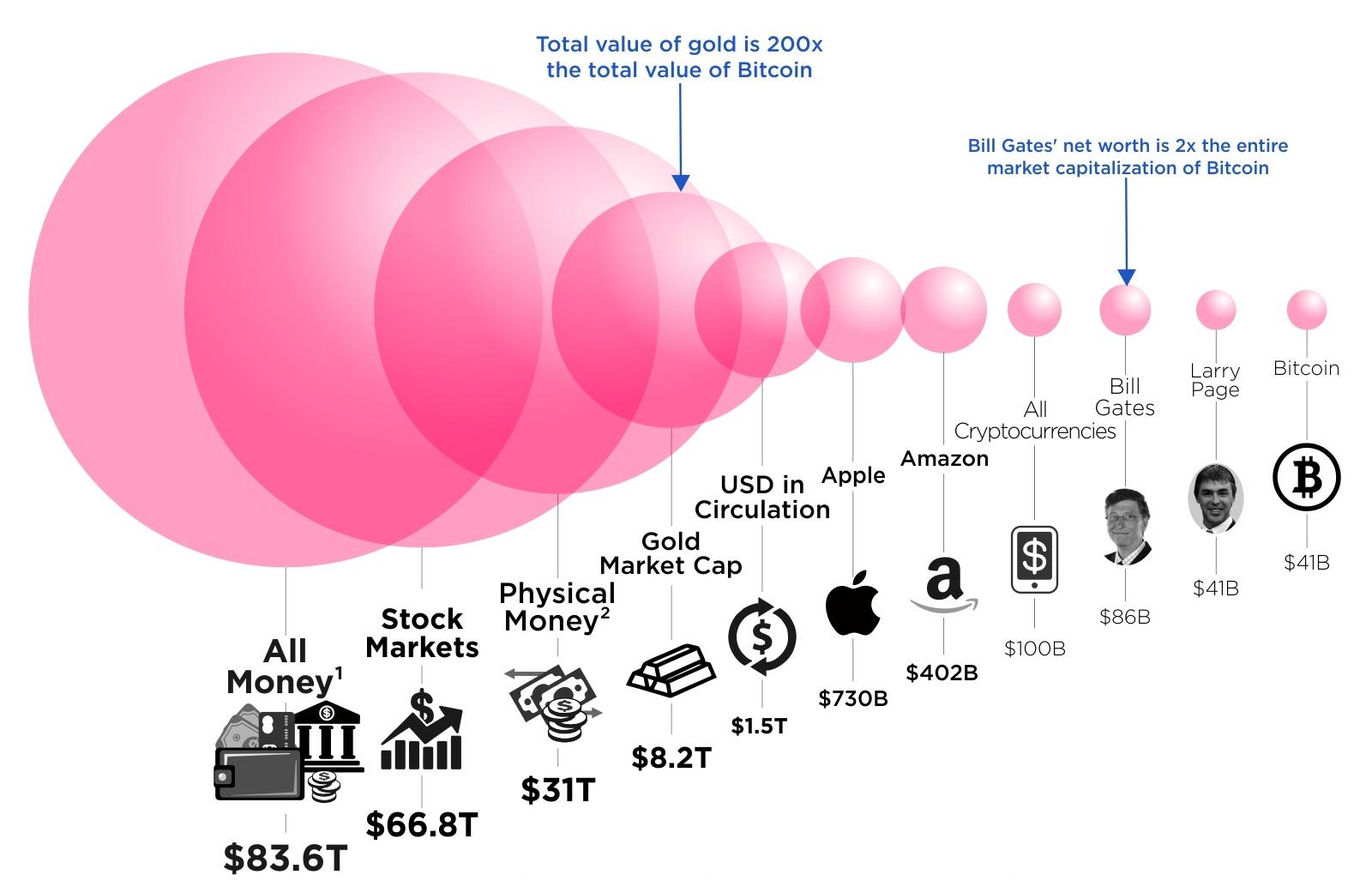 Краткий взгляд на мировую экономику в сравнении некоторых объемов стоимости