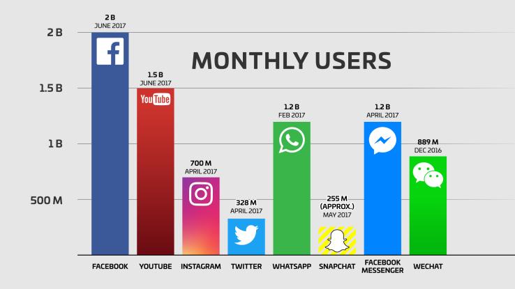 Facebook вырос до 2 млрд активных пользователей