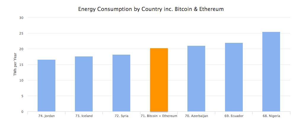 Сеть биткоина уже потребляет больше энергии, чем целая страна