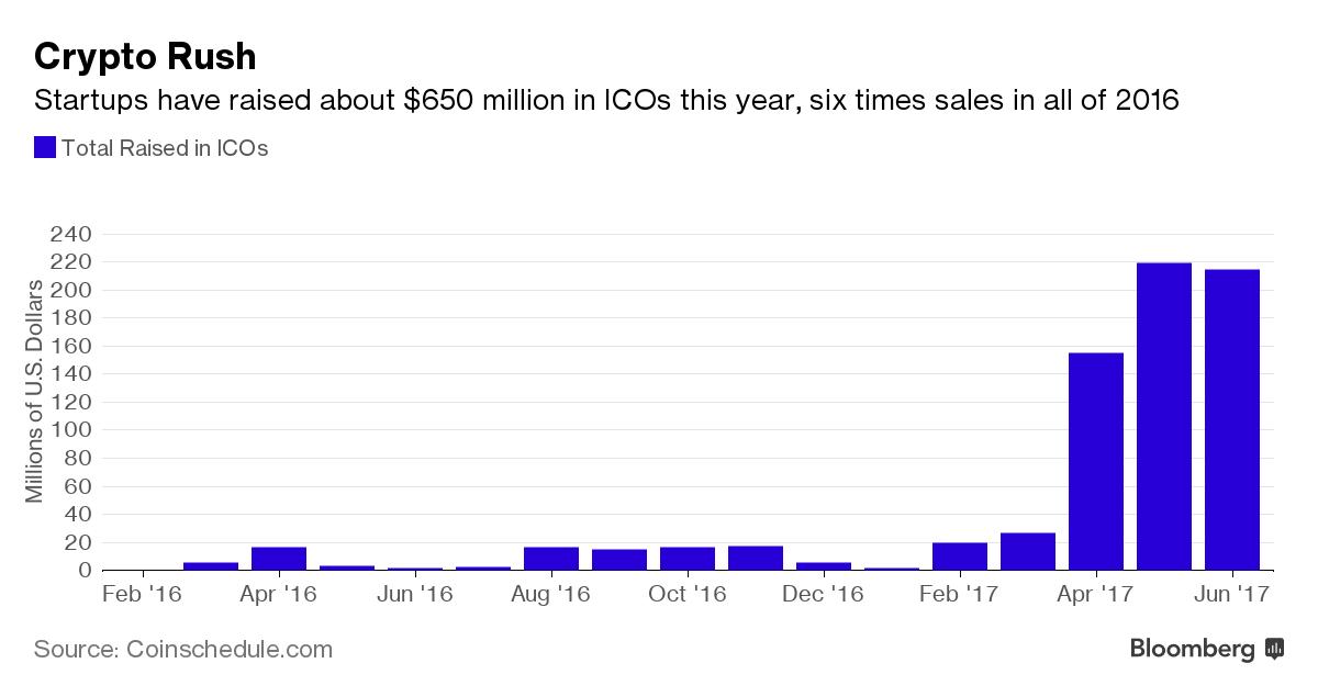 Объем средств, привлеченных в результате ICO за первое полугодие 2017, в шесть раз больше, чем за весь предыдущий год