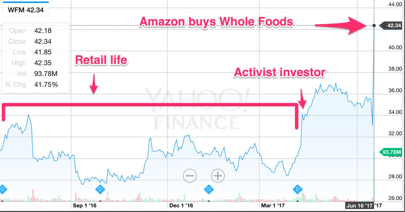 Сегодня, после новости о том, что Amazon покупает Whole Foods, акции других розничных сетей стремительно обвалились