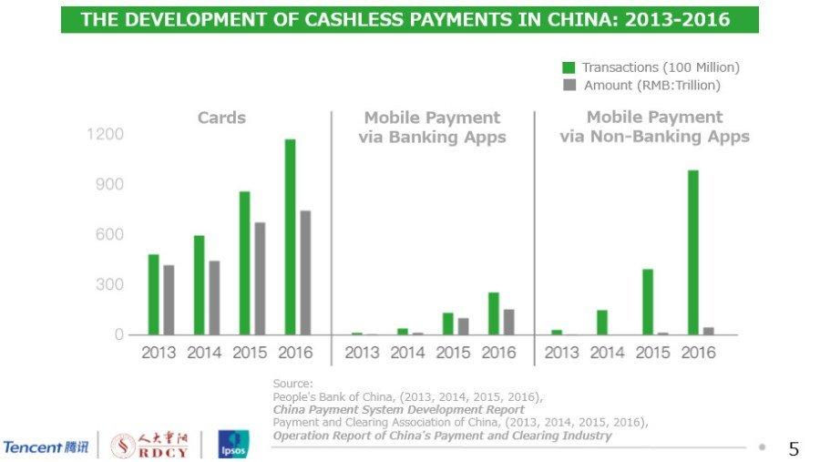 В прошлом году китайские потребители потратили $5.5 триллионов, используя мобильные платёжные платформы