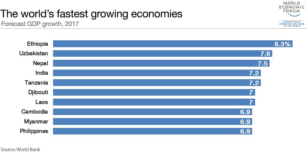 Самые быстро растущие экономики в 2017