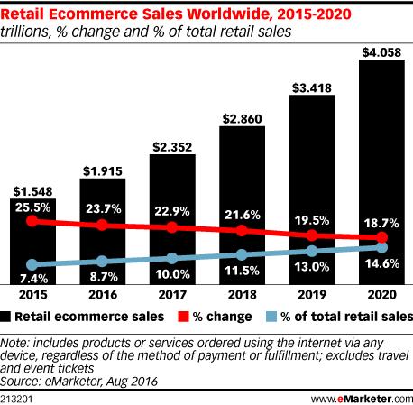 Мировой объём электронной коммерции к 2020 году достигнет более $4 триллионов